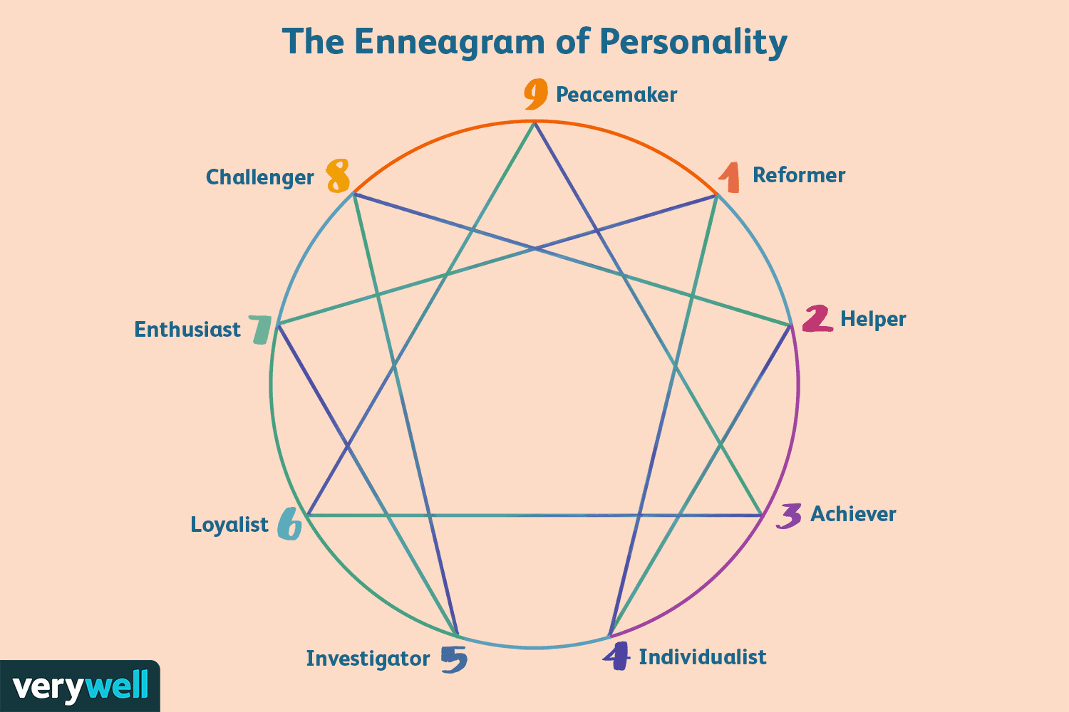 The Enneagram Model